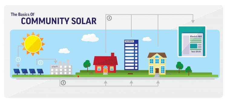 Community solar benefits citizens, not corporations